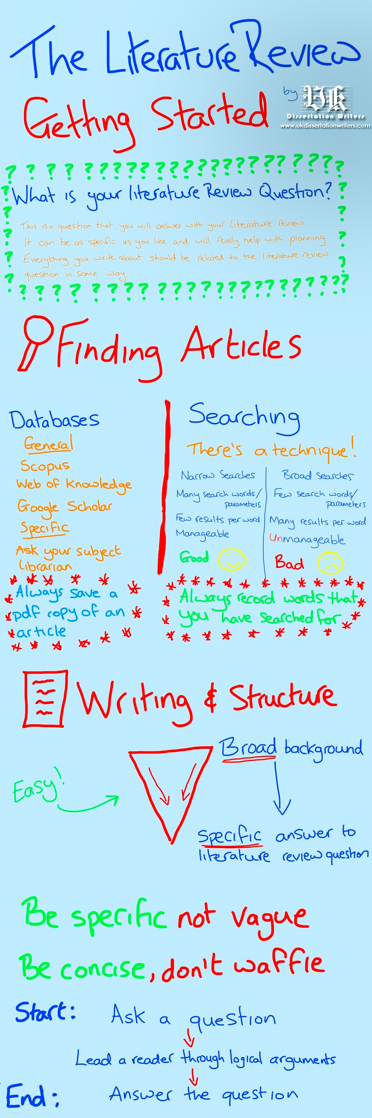 Infographic_UK-Dissertation-Writers_The-Literature-Review_Getting-Started-Guide