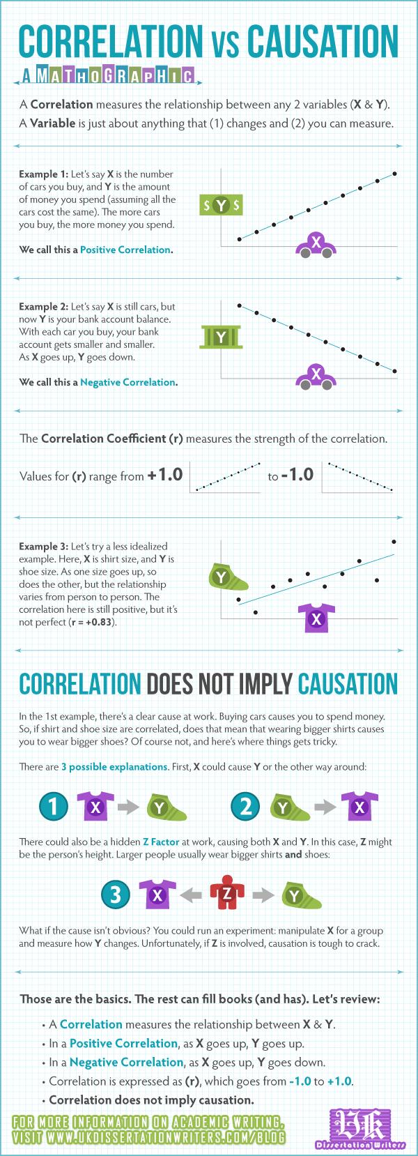 Correlation-Causation-UK-Dissertation-Writers