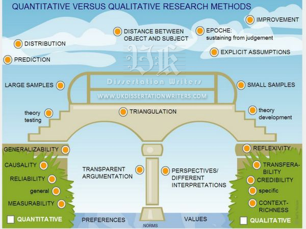 Qualitative-versus-Quantitative-Research-Methods-UK-Dissertation-Writers-Com