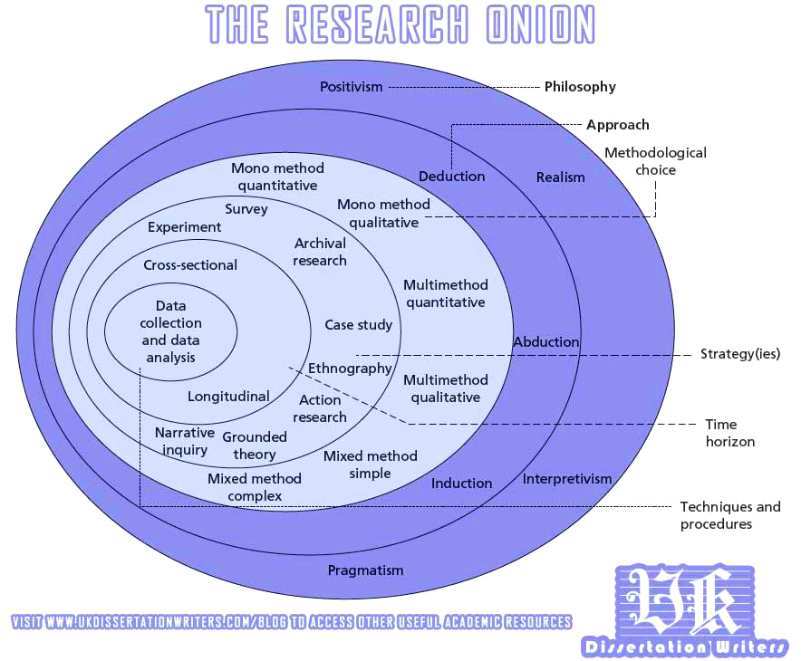 Research onion dissertation