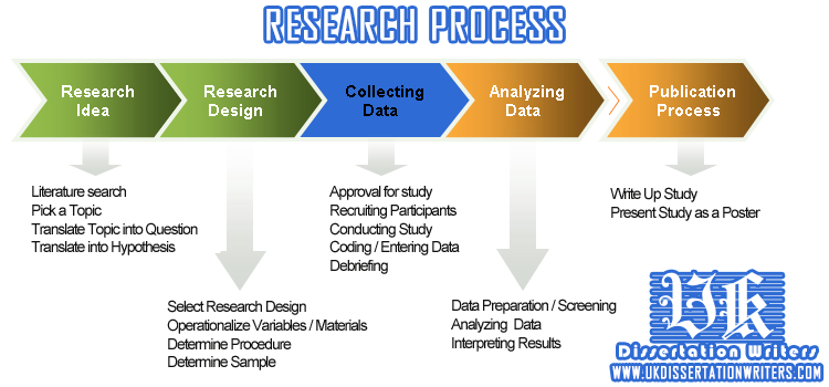 Thesis defense process